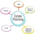 bigstock-An-image-of-an-estate-planning-82590149.jpg