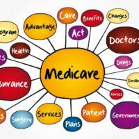 bigstock-Medicare-Mind-Map-Flowchart-H-296054929.jpg